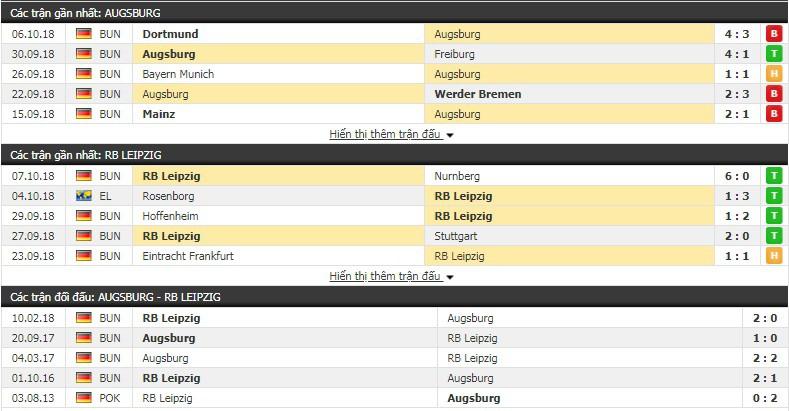 Nhận định tỷ lệ cược kèo bóng đá tài xỉu trận Augsburg vs Leipzig - Ảnh 3.