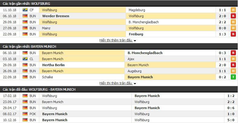 Nhận định tỷ lệ cược kèo bóng đá tài xỉu trận: Wolfsburg vs Bayern Munich - Ảnh 3.