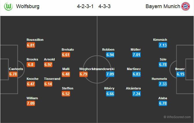 Nhận định tỷ lệ cược kèo bóng đá tài xỉu trận: Wolfsburg vs Bayern Munich - Ảnh 2.