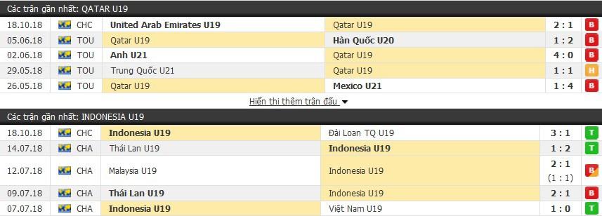 Nhận định tỷ lệ cược kèo bóng đá tài xỉu trận: U19 Indonesia vs U19 Qatar - Ảnh 1.