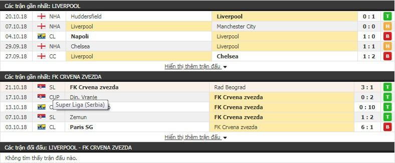 Nhận định tỷ lệ cược kèo bóng đá tài xỉu trận Liverpool vs Crvena Zvezda - Ảnh 1.