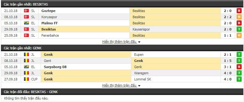 Nhận định tỷ lệ cược kèo bóng đá tài xỉu trận Besiktas vs Genk - Ảnh 1.