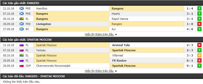Nhận định tỷ lệ cược kèo bóng đá tài xỉu trận Rangers vs Spartak Moscow - Ảnh 1.