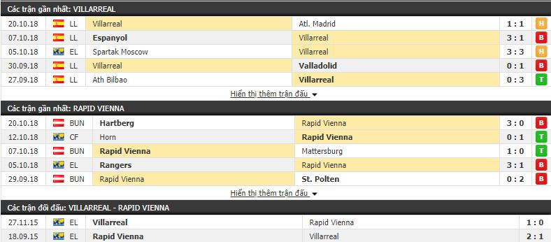 Nhận định tỷ lệ cược kèo bóng đá tài xỉu trận Villarreal vs Rapid Vienna - Ảnh 1.
