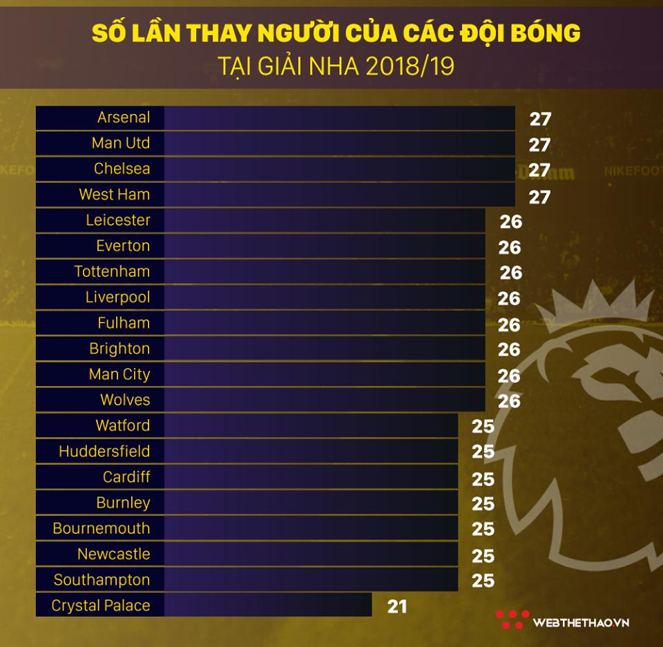 HLV Emery hô biến Arsenal trở thành CLB thay người hiệu quả nhất NHA như thế nào? - Ảnh 3.