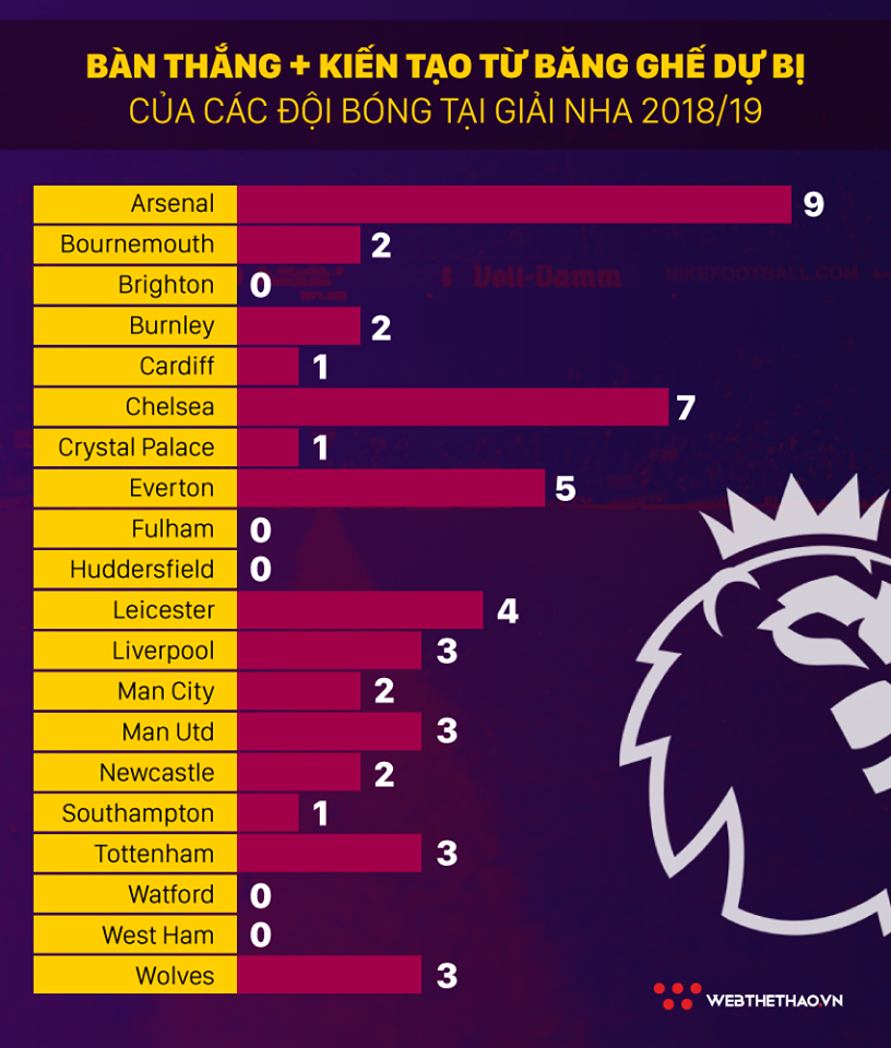 HLV Emery hô biến Arsenal trở thành CLB thay người hiệu quả nhất NHA như thế nào? - Ảnh 5.
