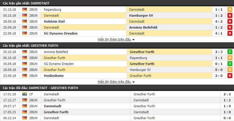 Nhận định tỷ lệ cược kèo bóng đá tài xỉu trận Darmstadt vs Greuther Furth - Ảnh 1.