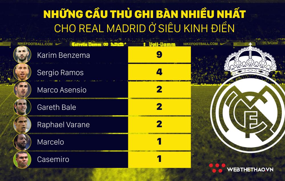 Không còn Ronaldo, ngôi sao nào ghi bàn nhiều nhất cho Real tại El Clasico? - Ảnh 4.