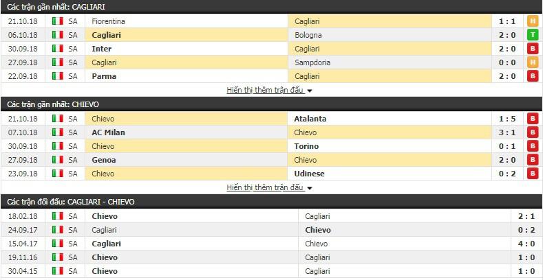 Nhận định tỷ lệ cược kèo bóng đá tài xỉu trận Cagliari vs Chievo - Ảnh 1.