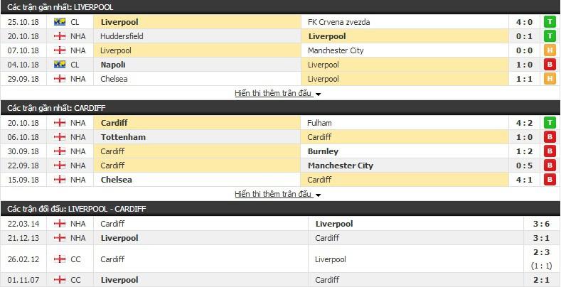 Nhận định tỷ lệ cược kèo bóng đá tài xỉu trận: Liverpool vs Cardiff - Ảnh 4.
