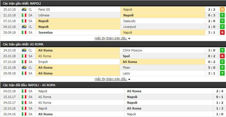 Nhận định tỷ lệ cược kèo bóng đá tài xỉu trận Napoli vs AS Roma - Ảnh 1.