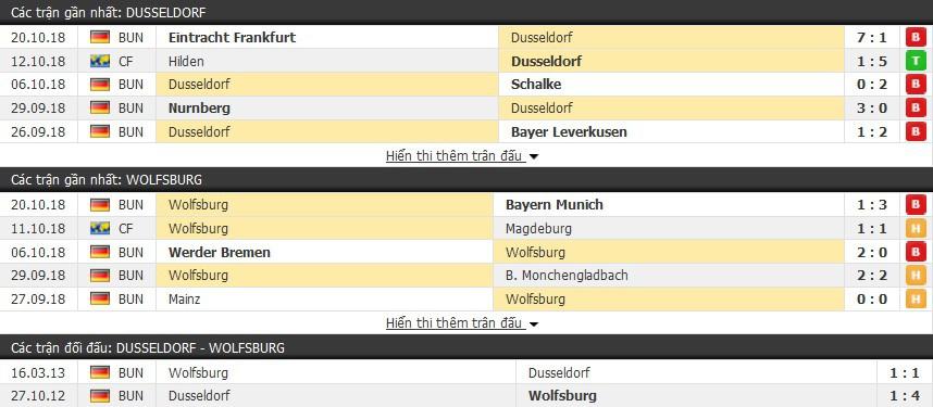 Nhận định tỷ lệ cược kèo bóng đá tài xỉu trận: Dusseldorf vs Wolfsburg - Ảnh 1.