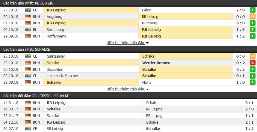 Nhận định tỷ lệ cược kèo bóng đá tài xỉu trận: RB Leipzig vs Schalke - Ảnh 1.