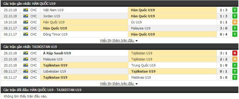 Nhận định tỷ lệ cược kèo bóng đá tài xỉu trận U19 Hàn Quốc vs U19 Tajikistan - Ảnh 1.