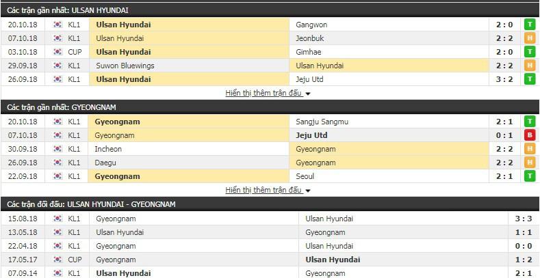 Nhận định tỷ lệ cược kèo bóng đá tài xỉu trận Ulsan Hyundai vs Gyeongnam - Ảnh 1.