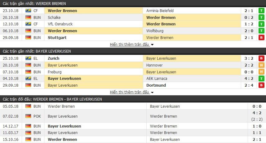 Nhận định tỷ lệ cược kèo bóng đá tài xỉu trận: Werder Bremen vs Leverkusen - Ảnh 1.