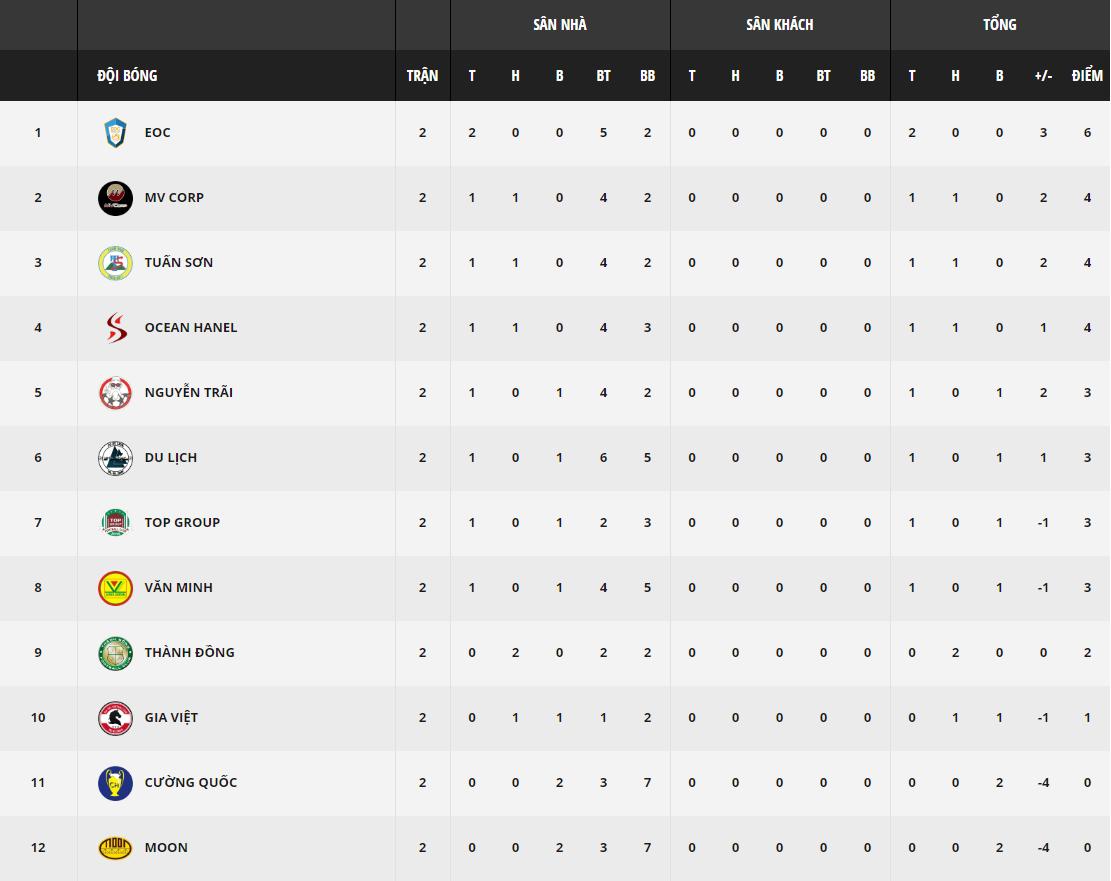 Link trực tiếp Giải Ngoại hạng Cúp Vietfootball - HPL-S6 Vòng 3 - Ảnh 4.
