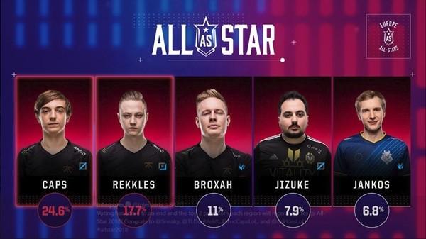 Bình chọn All-Star 2018 khu vực LCS: Ngôi sao nào sẽ đại diện cho NA và EU? - Ảnh 2.