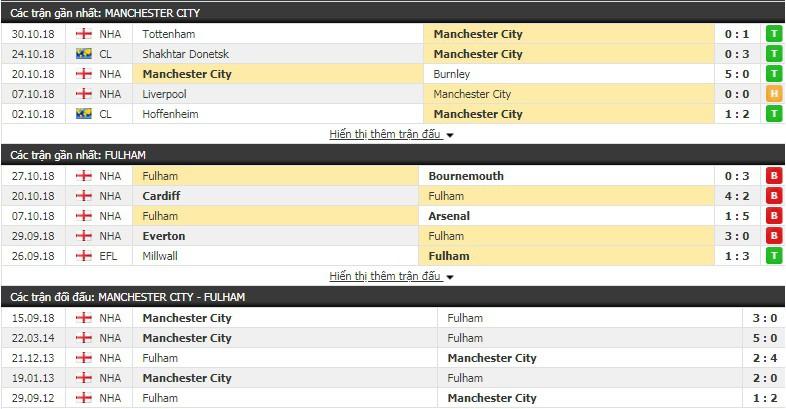 Nhận định tỷ lệ cược kèo bóng đá tài xỉu trận Man City vs Fulham - Ảnh 2.