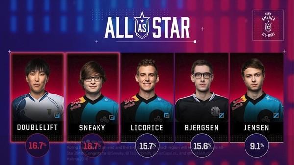 Bình chọn All-Star 2018 khu vực LCS: Ngôi sao nào sẽ đại diện cho NA và EU? - Ảnh 1.