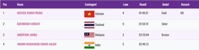 Nguyễn Thành Trung: Thần tài của ĐT bơi người khuyết tật Việt Nam - Ảnh 1.