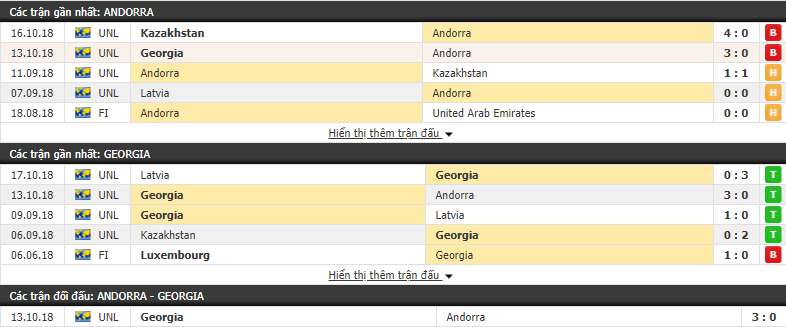 Nhận định tỷ lệ cược kèo bóng đá tài xỉu trận Andorra vs Georgia - Ảnh 2.