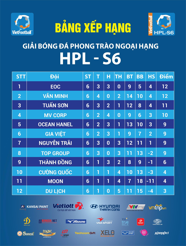 Vòng 7 HPL-S6: Hứa hẹn những cuộc chiến khó lường - Ảnh 3.