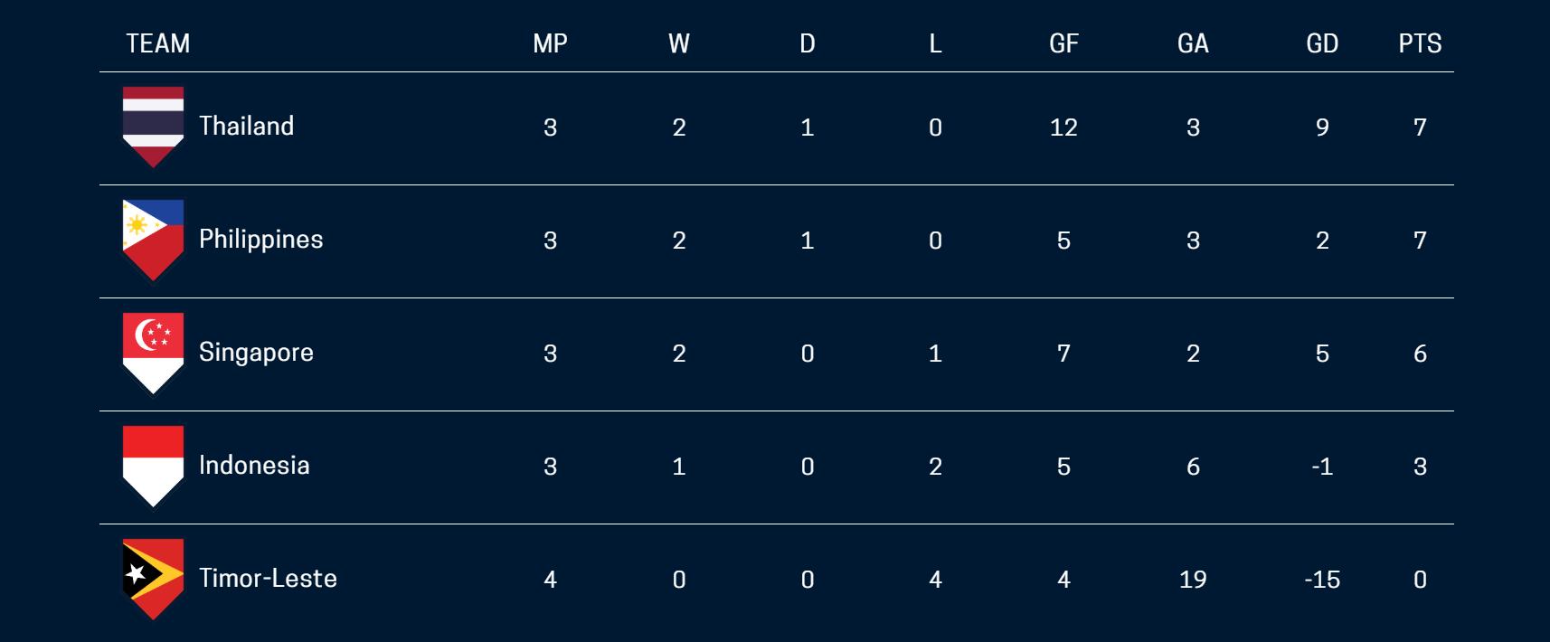 3 kịch bản cho cục diện bảng B AFF Cup 2018 - Ảnh 1.