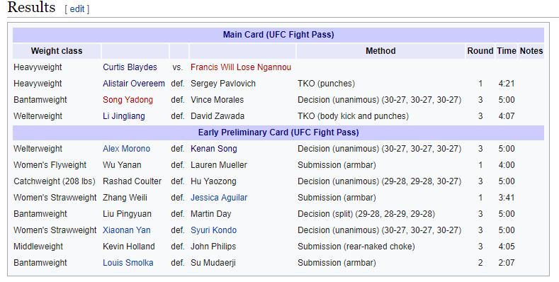 Antifan phá UFC Fight Night Bắc Kinh bằng... Wikipedia - Ảnh 2.
