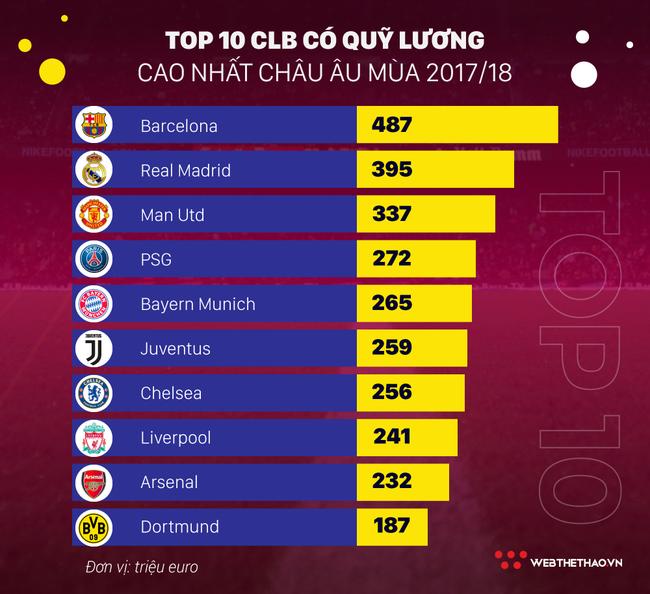 Vượt cả Real Madrid và Man Utd, Barcelona lập kỷ lục trả lương trong giới thể thao - Ảnh 4.