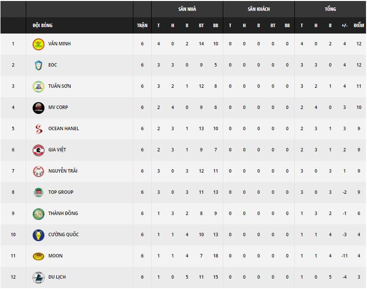 Link trực tiếp Giải Ngoại hạng Cúp Vietfootball - HPL-S6 Vòng 7 - Ảnh 9.