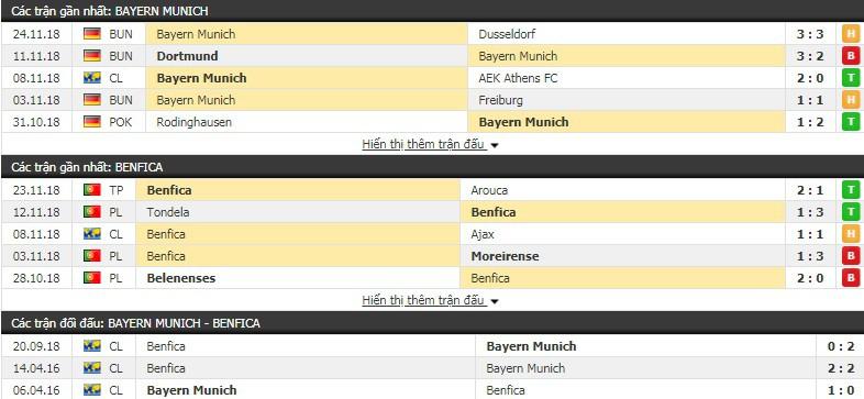 Nhận định tỷ lệ cược kèo bóng đá tài xỉu trận Bayern Munich vs Benfica - Ảnh 2.