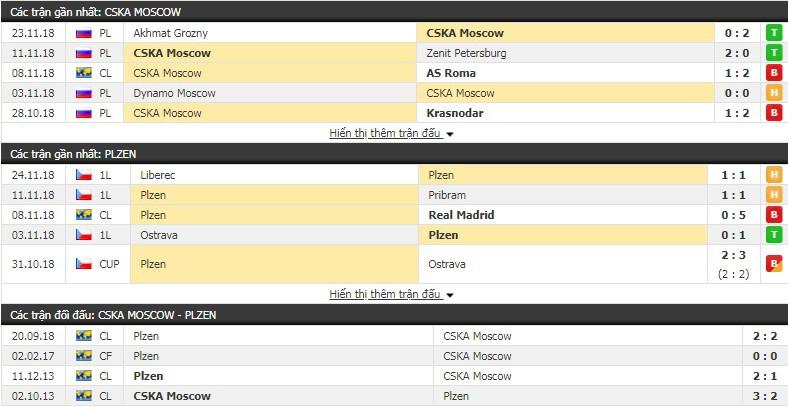 Nhận định tỷ lệ cược kèo bóng đá tài xỉu trận CSKA Moscow vs Viktoria Plzen - Ảnh 3.