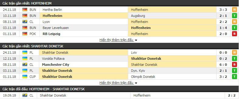 Nhận định tỷ lệ cược kèo bóng đá tài xỉu trận Hoffenheim vs Shakhtar Donetsk - Ảnh 2.