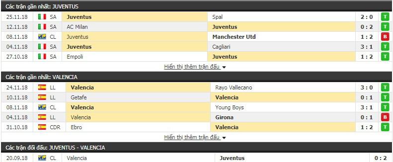 Nhận định tỷ lệ cược kèo bóng đá tài xỉu trận Juventus vs Valencia - Ảnh 3.