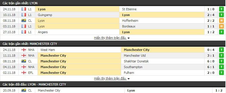 Nhận định tỷ lệ cược kèo bóng đá tài xỉu trận Lyon vs Man City - Ảnh 2.