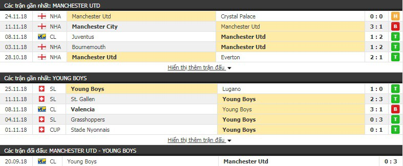 Nhận định tỷ lệ cược kèo bóng đá tài xỉu trận Man Utd vs Young Boys - Ảnh 3.