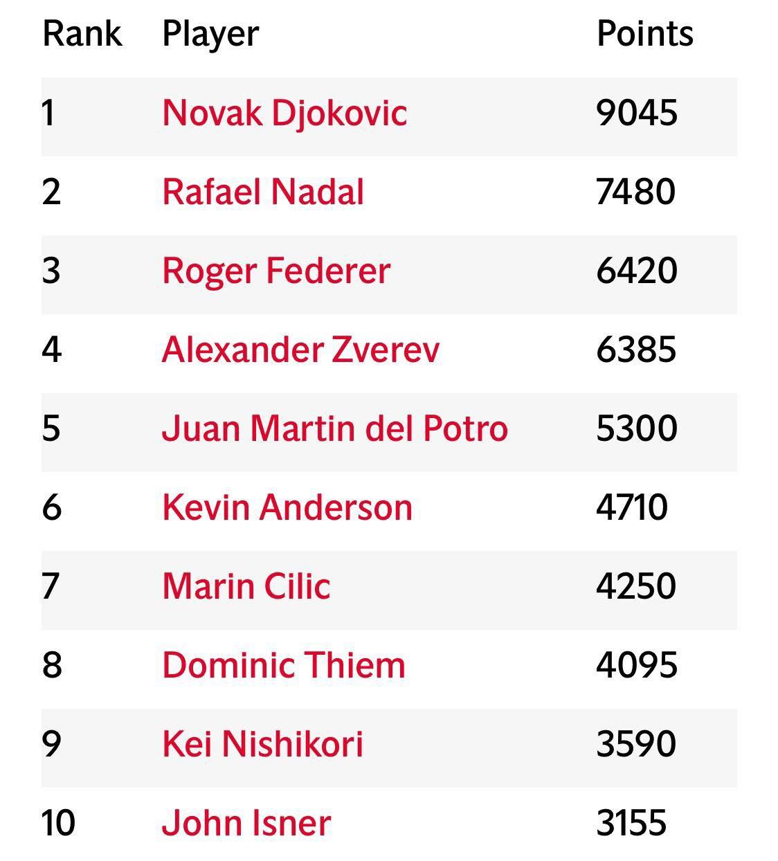 Công bố BXH ATP và WTA cuối năm 2018: Djokovic, Federer nối dài chuỗi kỉ lục - Ảnh 1.