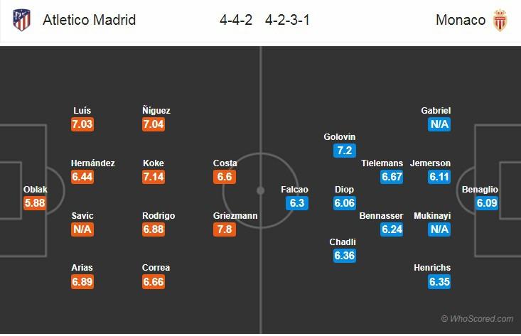 Nhận định tỷ lệ cược kèo bóng đá tài xỉu trận Atletico Madrid vs Monaco - Ảnh 2.