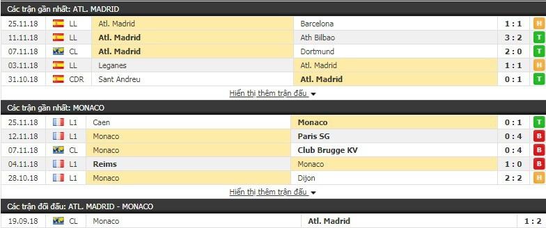 Nhận định tỷ lệ cược kèo bóng đá tài xỉu trận Atletico Madrid vs Monaco - Ảnh 3.
