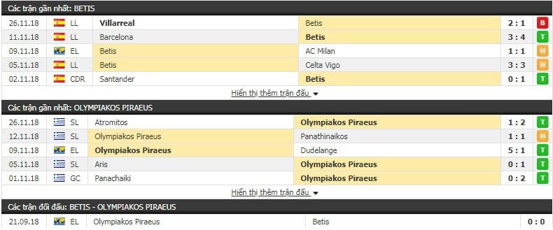 Nhận định tỷ lệ cược kèo bóng đá tài xỉu trận Betis vs Olympiakos - Ảnh 1.
