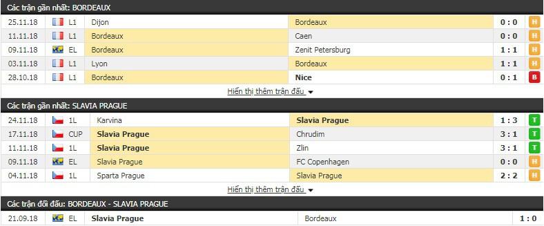 Nhận định tỷ lệ cược kèo bóng đá tài xỉu trận Bordeaux vs Slavia Prague - Ảnh 1.