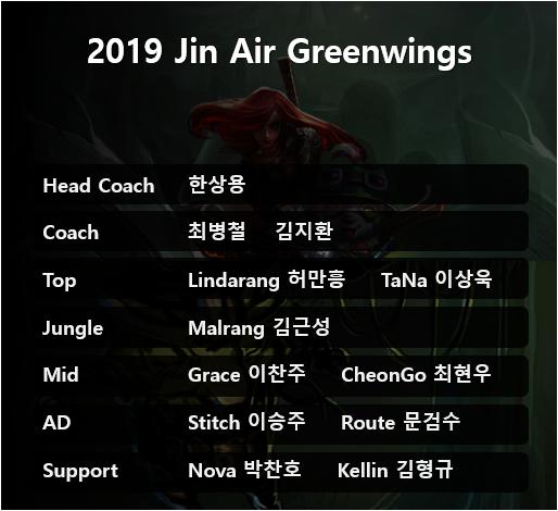 Đội hình chính Jin Air Green Wings 2019: Lindarang-Malrang-Stitch góp mặt  - Ảnh 1.