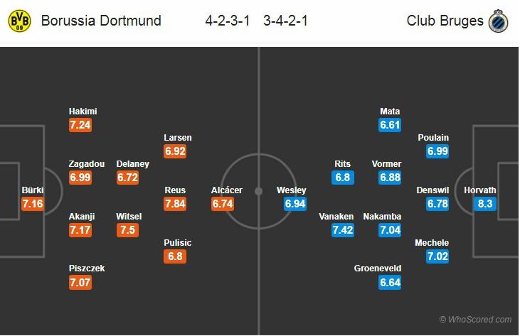 Nhận định tỷ lệ cược kèo bóng đá tài xỉu trận Dortmund vs Club Brugge - Ảnh 2.