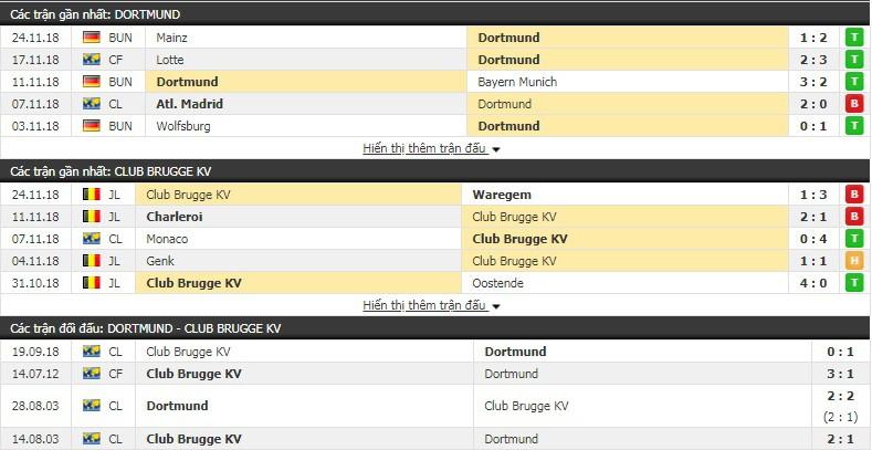 Nhận định tỷ lệ cược kèo bóng đá tài xỉu trận Dortmund vs Club Brugge - Ảnh 3.