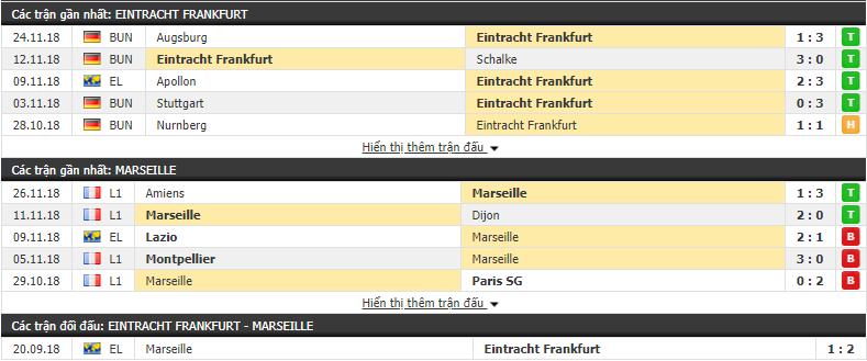 Nhận định tỷ lệ cược kèo bóng đá tài xỉu trận Eintracht Frankfurt vs Marseille - Ảnh 1.