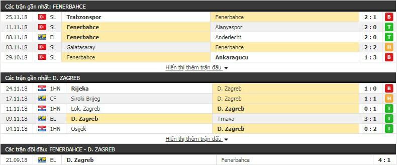 Nhận định tỷ lệ cược kèo bóng đá tài xỉu trận Fenerbahce vs Dinamo Zagreb - Ảnh 1.