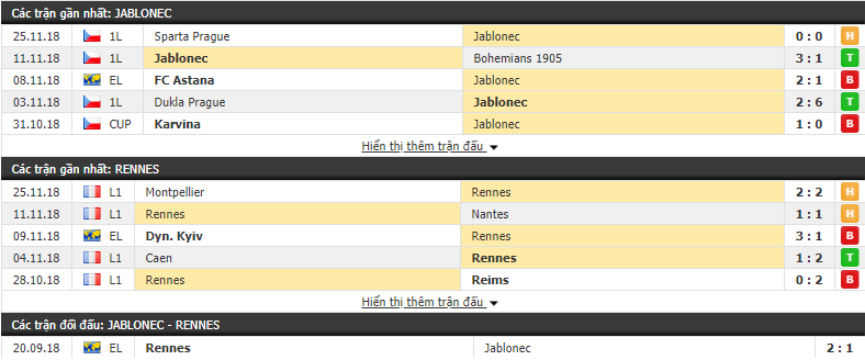 Nhận định tỷ lệ cược kèo bóng đá tài xỉu trận Jablonec vs Rennes - Ảnh 1.