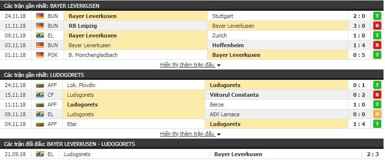 Nhận định tỷ lệ cược kèo bóng đá tài xỉu trận Leverkusen vs Ludogorets - Ảnh 1.