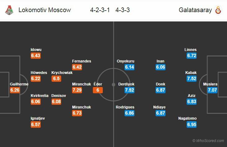 Nhận định tỷ lệ cược kèo bóng đá tài xỉu trận Lokomotiv Moscow vs Galatasaray - Ảnh 2.